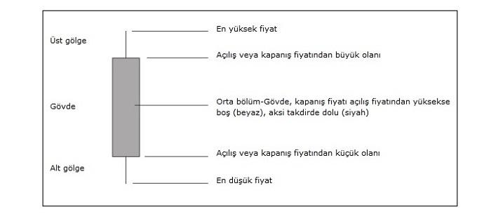 Mum Grafiği Nasıl Okunur?