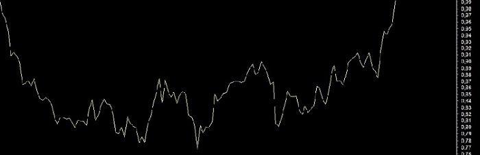 Momentum Grafiği