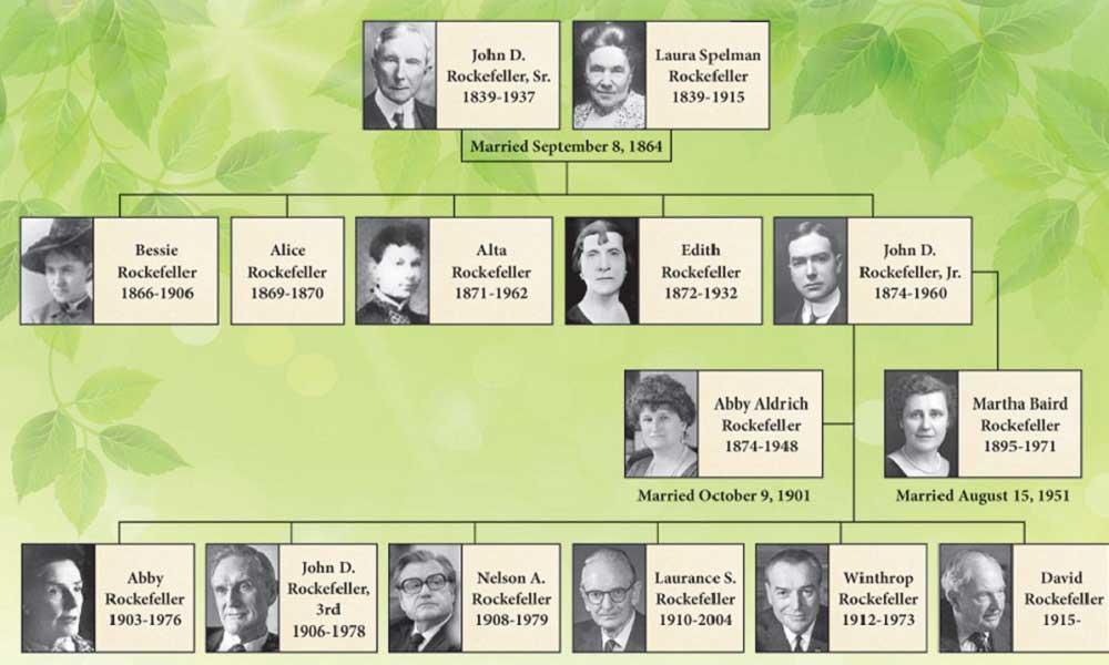 David Rockefeller Ailesi