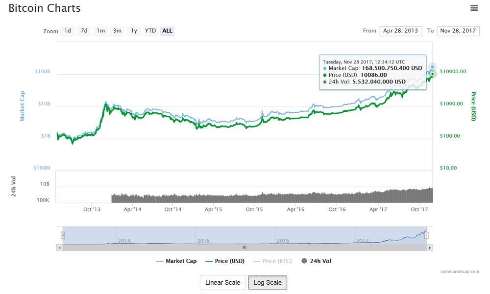 bitcoin 10 bin dolar oldu