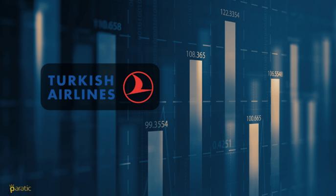 Türk Hava Yolları (THYAO) Rötarlı Primlense de %4.0 Artış ile Katılaşan Bir Getiri Sinyali Veriyor