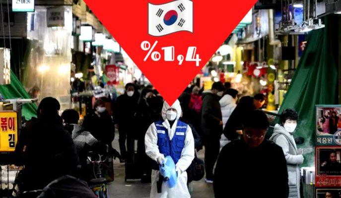 Güney Kore Salgınla Mücadelede Örnek Olmasına Rağmen İlk Çeyrekte %1,4 Daraldı