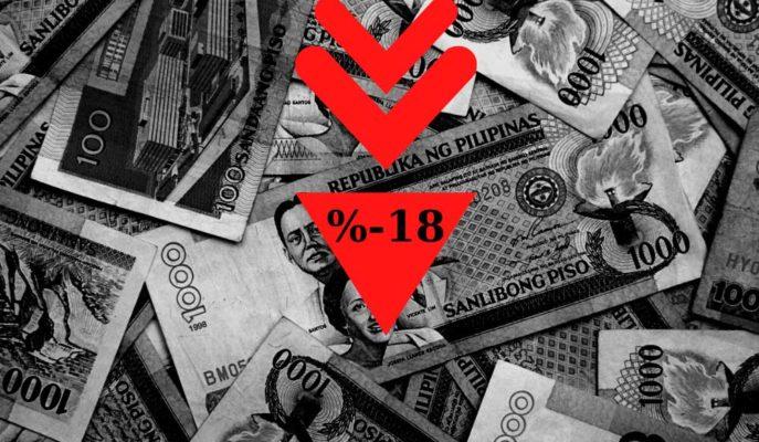 Filipinler GSYİH'si İkinci Çeyrekte Muhtemelen %18 Düştü