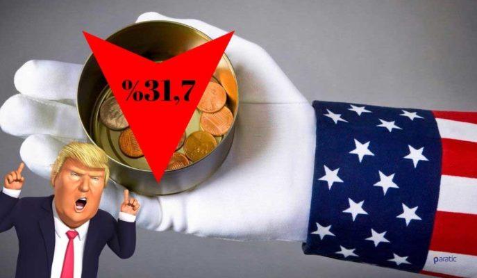 ABD GSYİH'si İkinci Okumaya Göre 2Ç20'de %31,7 Daraldı