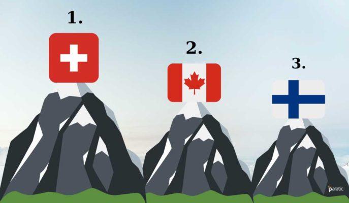 Dünyanın En Dayanıklı Ekonomileri; İsviçre, Kanada, Finlandiya