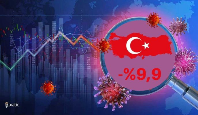 Türkiye GSYİH'si 2Ç20'de %9,9 ile Beklentinin Altında Daraldı