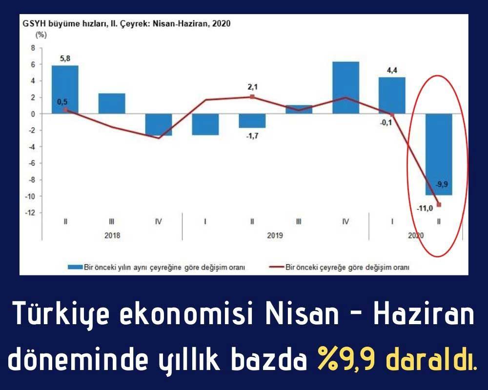 Türkiye 2. Çeyrek Büyüme
