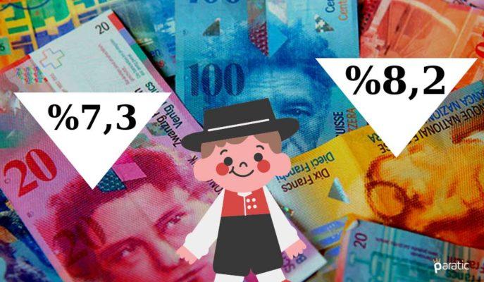 İsviçre 2Ç20 GSYİH'sindeki Düşüş %8,2'den %7,3'e Revize Edildi