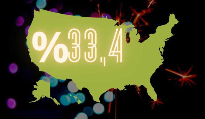 ABD GSYİH'si için Üçüncü Tahmin Hafifçe Yükseltilerek %33,4 Oldu