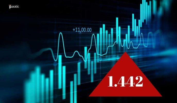 Borsa 1.442 Rekorunu Kırarken, 2020'de En Çok Artan TKURU Hisseleri Oldu