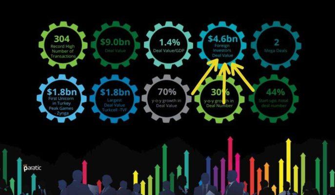 2020'de Yabancılar 4,6 Milyar Dolarlık Satın Alma ile Toplamın %51'ini Oluşturdu
