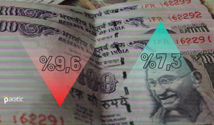 BM: Hindistan 2020'de %9,6 Küçülürken 2021'de %7,3 Büyüyecek