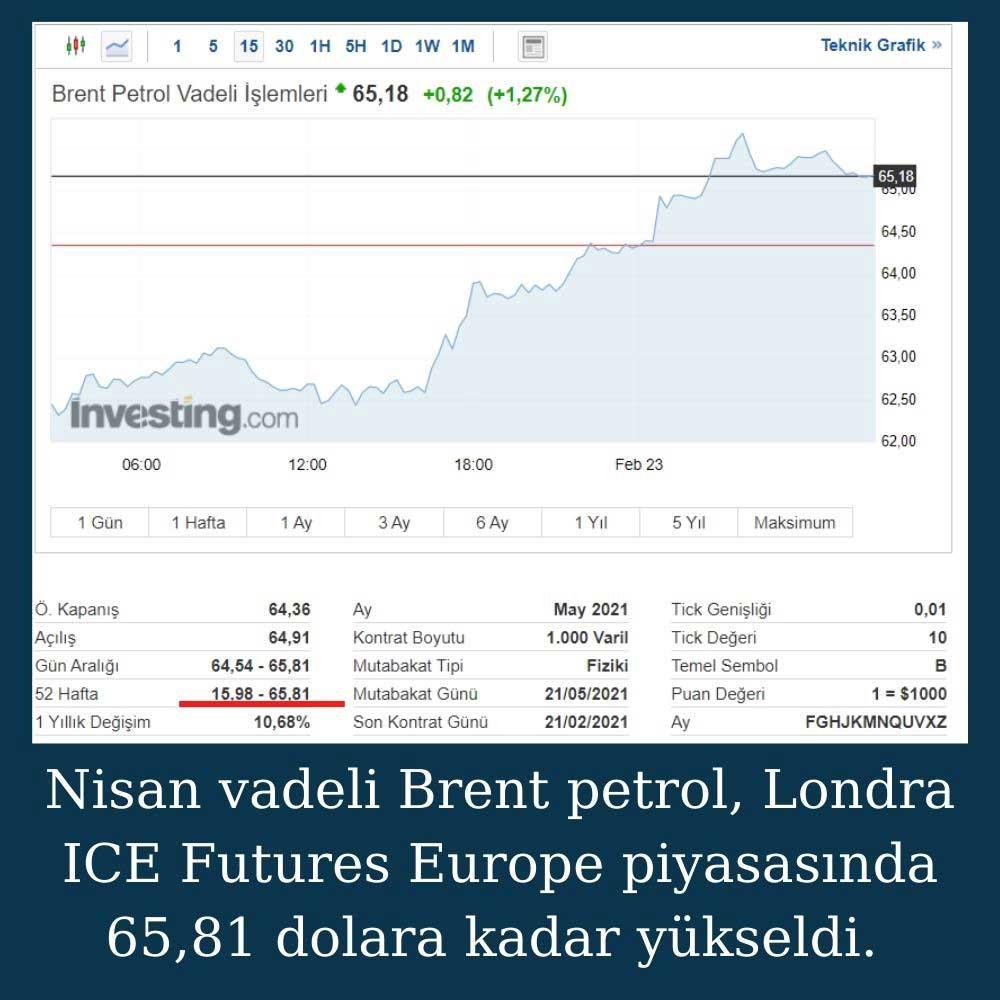 Brent Petrol 65 Dolar