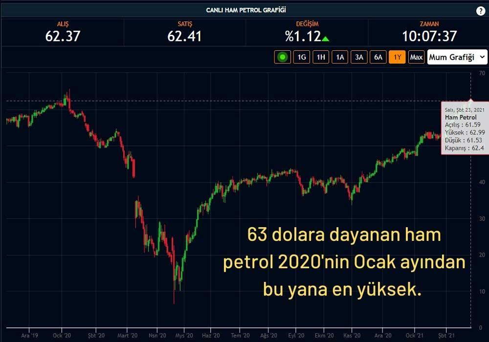 Ham Petrol 62 Dolardan İşlem Görüyor