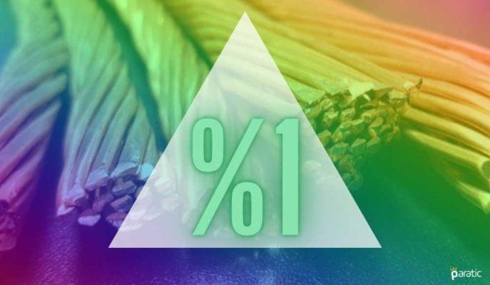 Günün En Çok Yükselen Emtiası %1 Kazançla Bakır Oldu