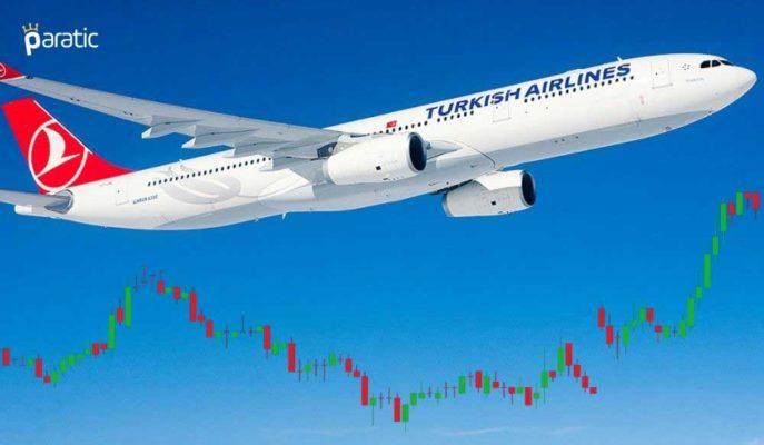 Türk Hava Yolları Hisseleri %2,40 Artışla Güçlü Yükseliş Sergiliyor