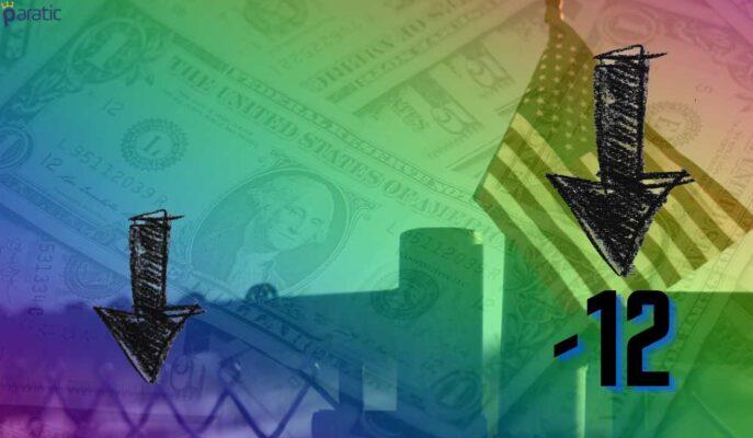 ABD'de Ekonomiye Güven Sert Düşüşle Şubat Seviyesine Döndü