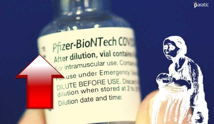 Pfizer-BioNTech Hisseleri Yoksul Ülkeler için Ek 500 Milyon Doz Aşıyla Yükseliyor